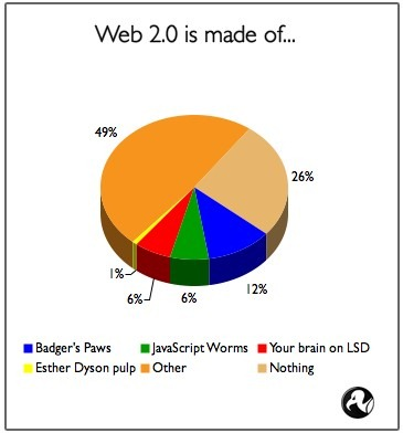 web20_piechart - Tomado de The Register